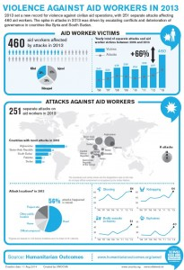 Source: UN Office for the Coordination of Humanitarian Affairs